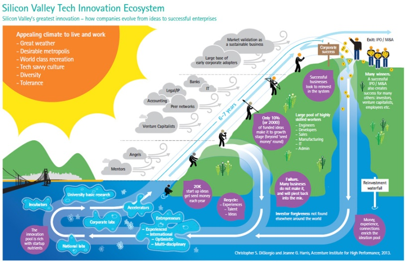 accenture-silicon-system-ecosystem-infographic